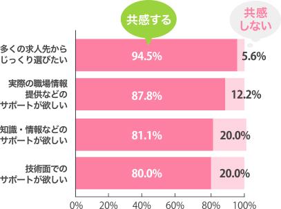 多くの求人先からじっくり選びたい 94.5% 実際の職場情報提供などのサポートが欲しい 87.8% 知識・情報などのサポートが欲しい 81.1% 技術面でのサポートが欲しい 80.0%